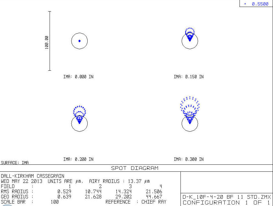 How To Read A Lens Spot Diagram Manual Guide